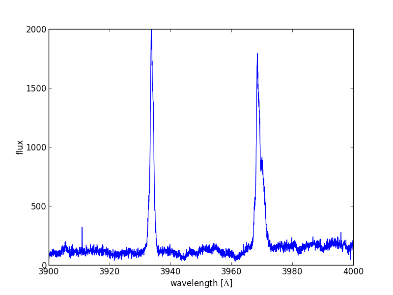 Astropy II: Analyzing UVES Spectroscopy — Python4Astronomers 2 0