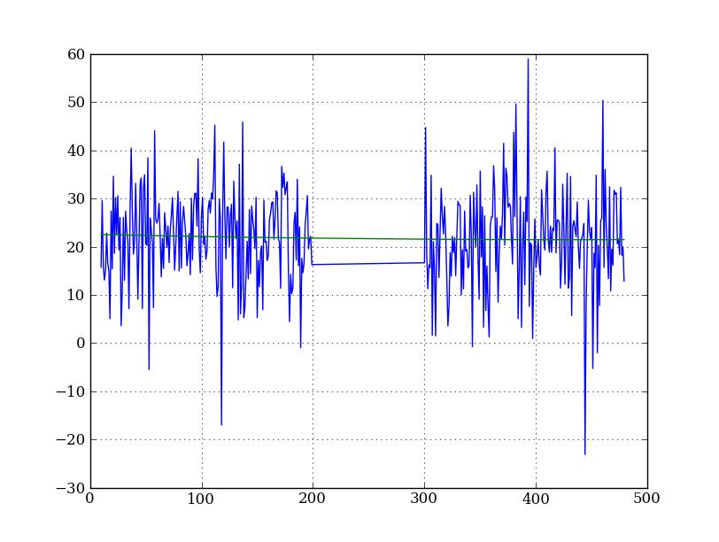 A Crash Course in Scientific Python: 2D STIS Reduction