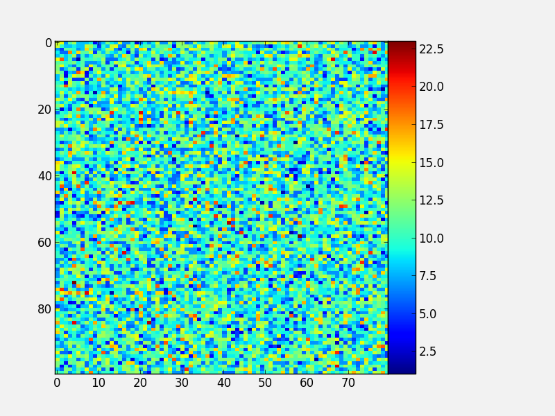 Advanced plotting — Python4Astronomers 2 0 documentation
