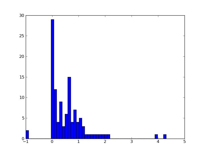 Reading and Writing tabular ASCII data — Python4Astronomers